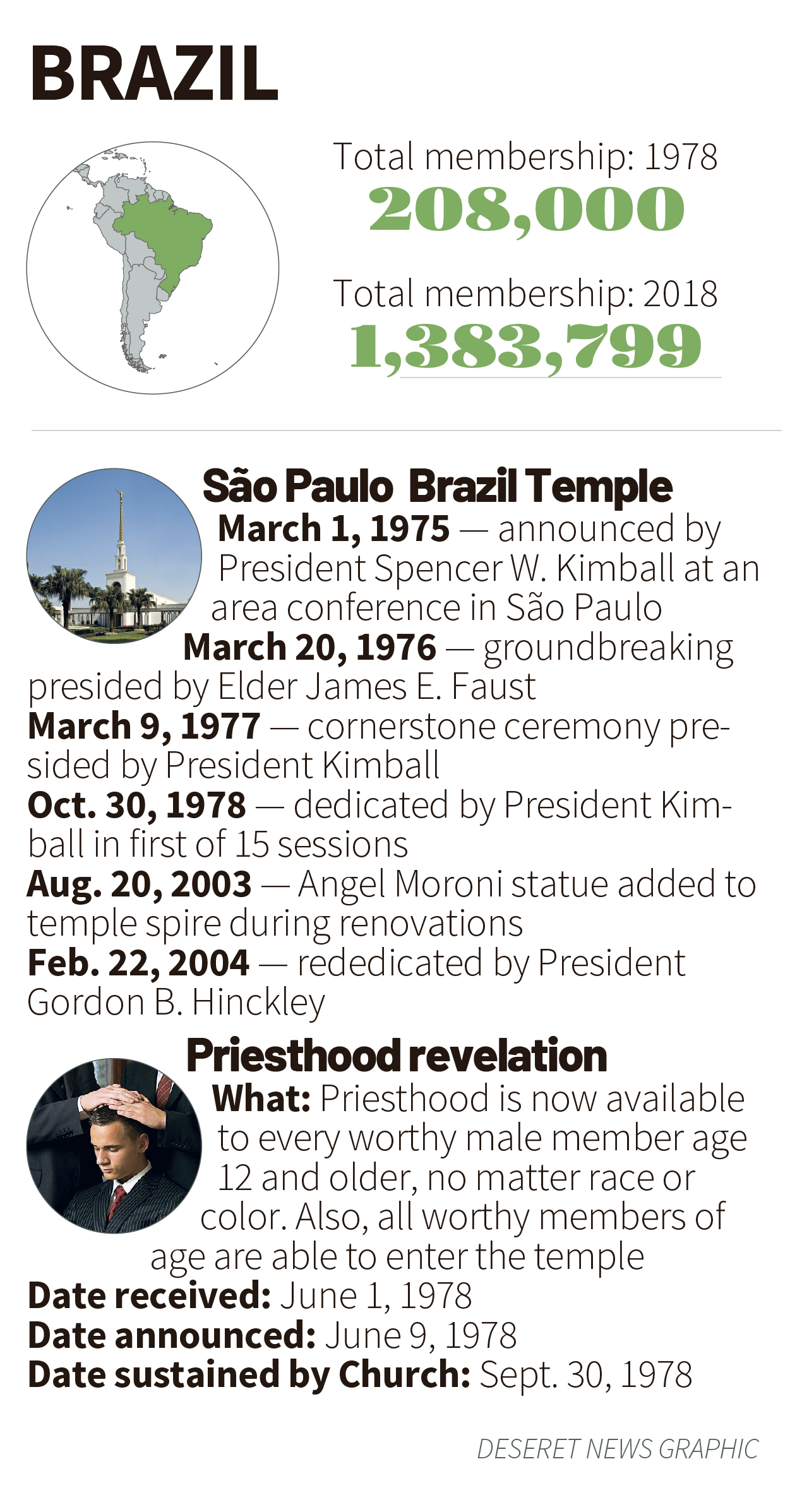 Brazil in 1978: How the priesthood revelation and the Sao Paulo temple dedication served as catalysts