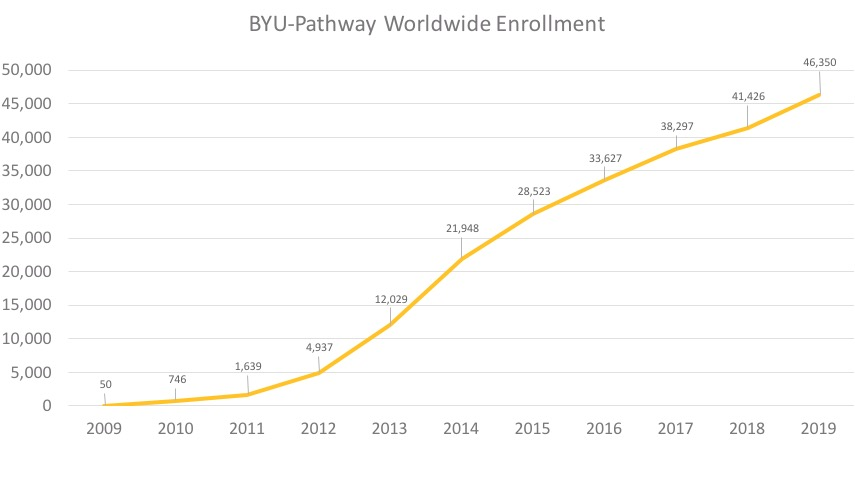 BYU-Pathway Worldwide enrollment over the last decade. Total BYU-Pathway enrollment is comprised of PathwayConnect students and BYU-Idaho online degree-seeking students.
