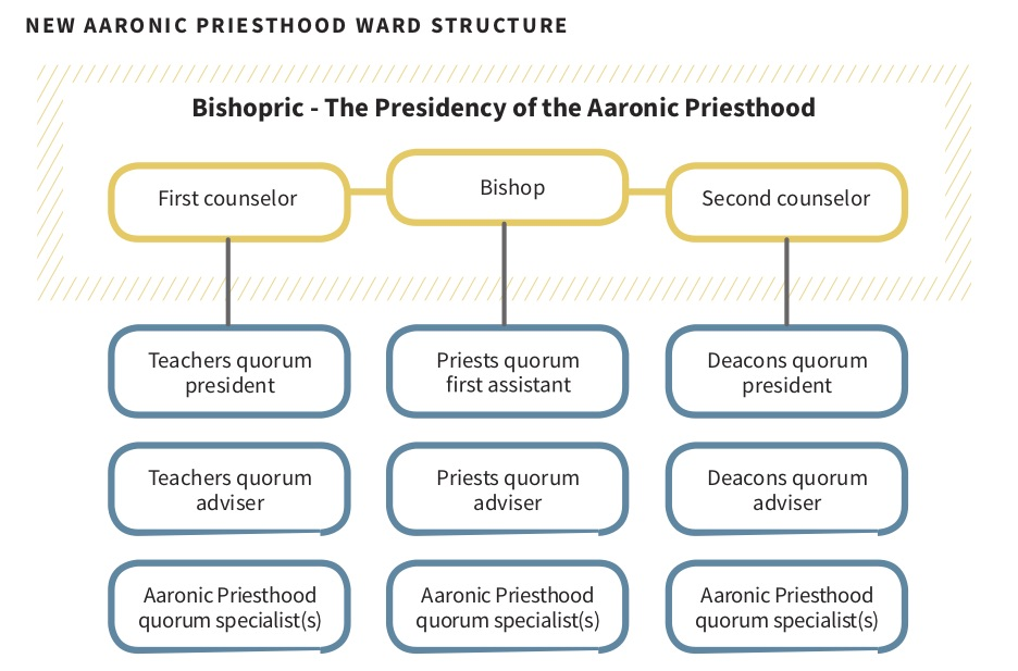 The bishop has a scriptural duty to preside over the Aaronic Priesthood (Doctrine and Covenants 107:15). To align with this revelation, ward Young Men presidencies have been discontinued. This change allows the bishop to be directly linked to the young men.