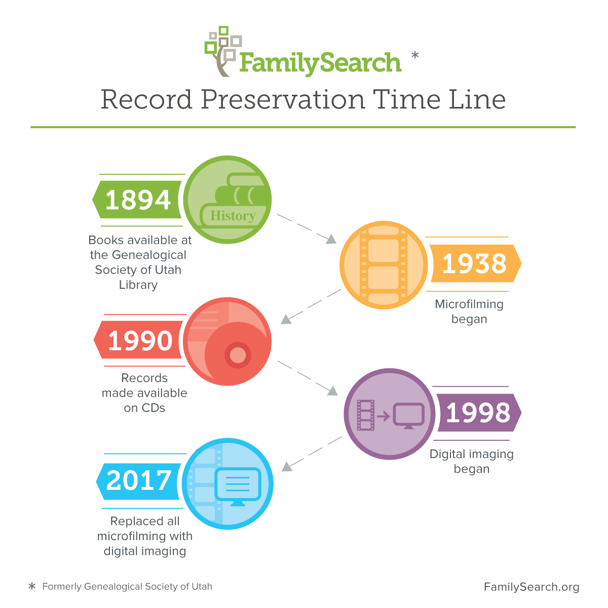The history of FamilySearch's records preservation efforts beginning in 1894.