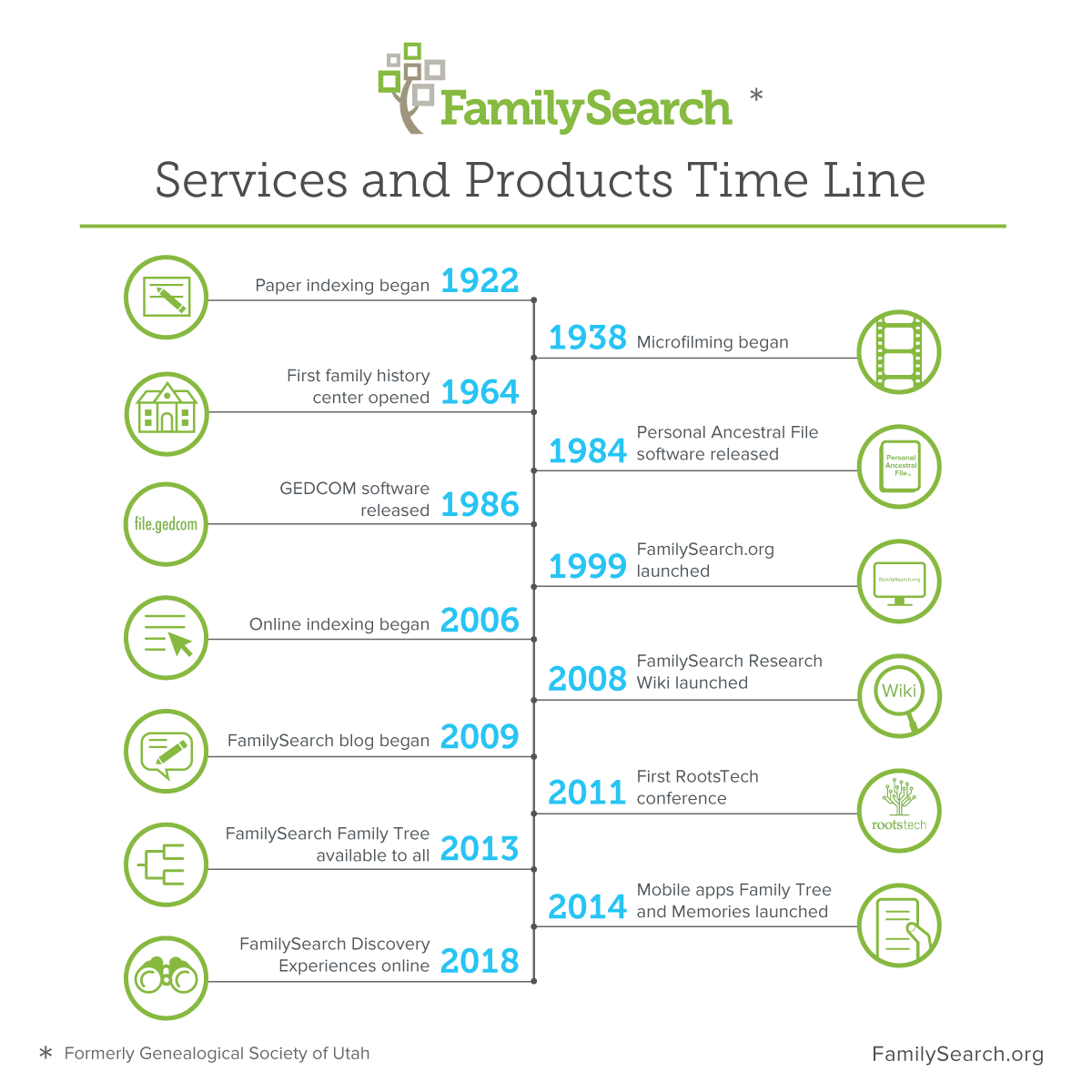 The services FamilySearch offers have evolved since the organizations establishment in 1894.