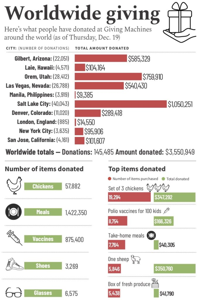 A look at what has been donated at Giving Machines around the world as of Dec. 19, 2019.