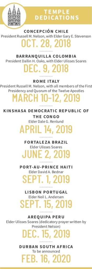 Temple dedications since President Russell M. Nelson was set apart as President of the Church in January 2018