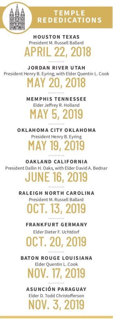 Temple rededications since President Russell M. Nelson was set apart as President of the Church in January 2018