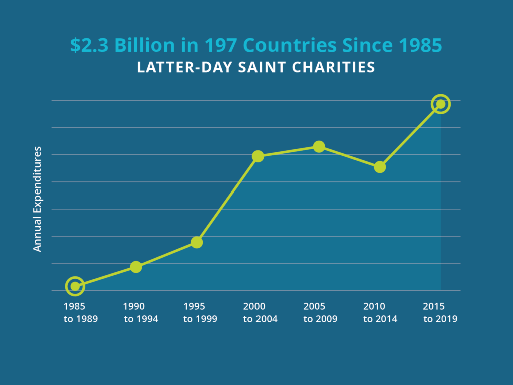 Graph released Feb. 24, 2020, by Latter-day Saint Charities reflects the Church's growing efforts to care for people in humanitarian crisis.