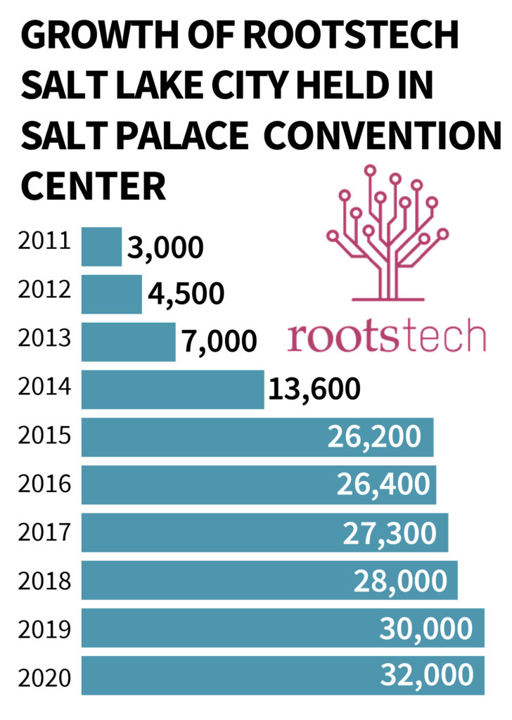 Growth of RootsTech Salt Lake City since 2011.