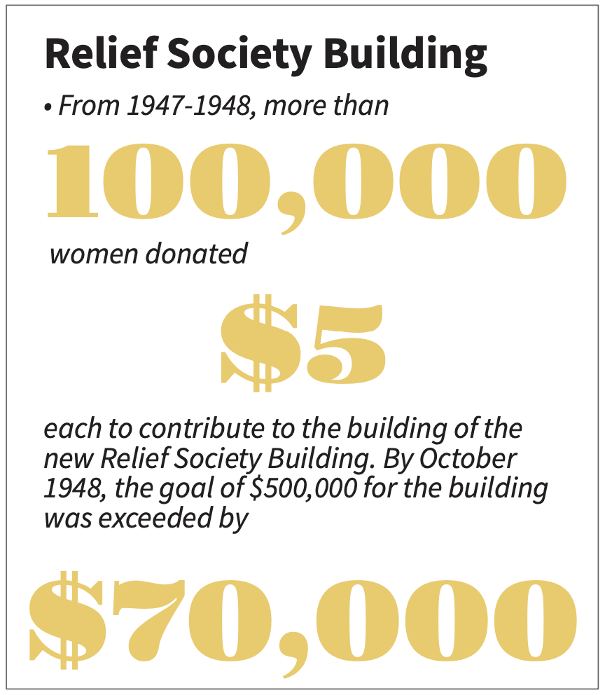 Gráfico de Church News de las contribuciones hechas por los miembros de la Sociedad de Socorro para su propio edificio.